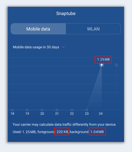 SnapTube traffic consumption monitoring
