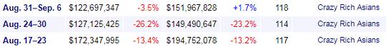 Crazy Rich Asians' box office